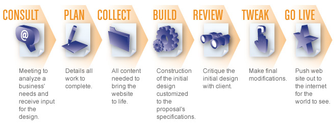 7 Step Web Design Proces